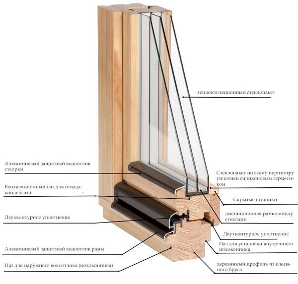 Резрез деревянного окна